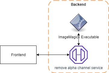How to Use WebAssembly to Transform Images Without a Server