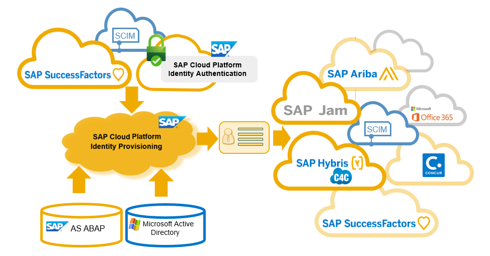 SAP for beginners: Data Integrations, Data Services