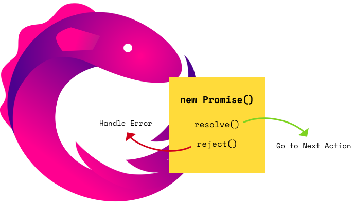 RxJs operator 'toPromise' waits for your observable to complete!