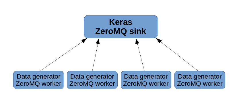 Keras model training with horizontal scalable data generators and ZeroMQ