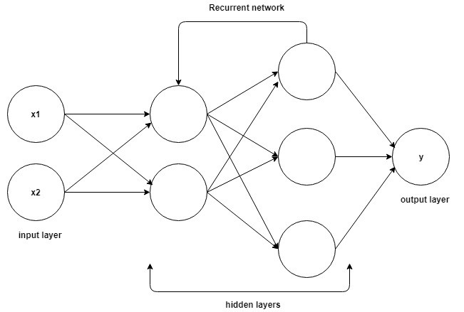 lstm recurrent neural network keras example