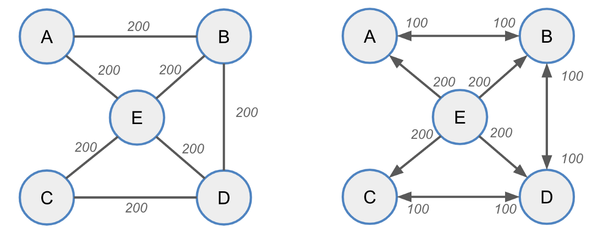Practical solutions to inbound capacity problem in Lightning Network