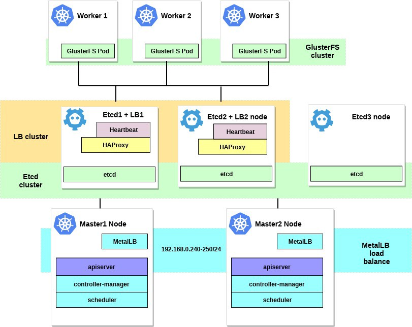 Configuring HA Kubernetes cluster on bare metal servers with