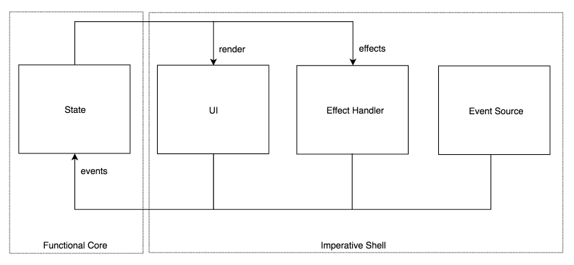 iOS Architecture: Separating logic from effects