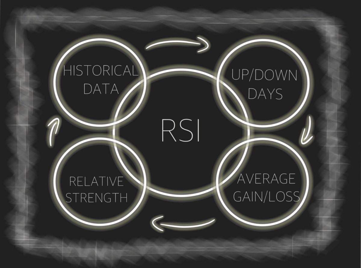 How to Calculate and Analyze Relative Strength Index (RSI) Using Python