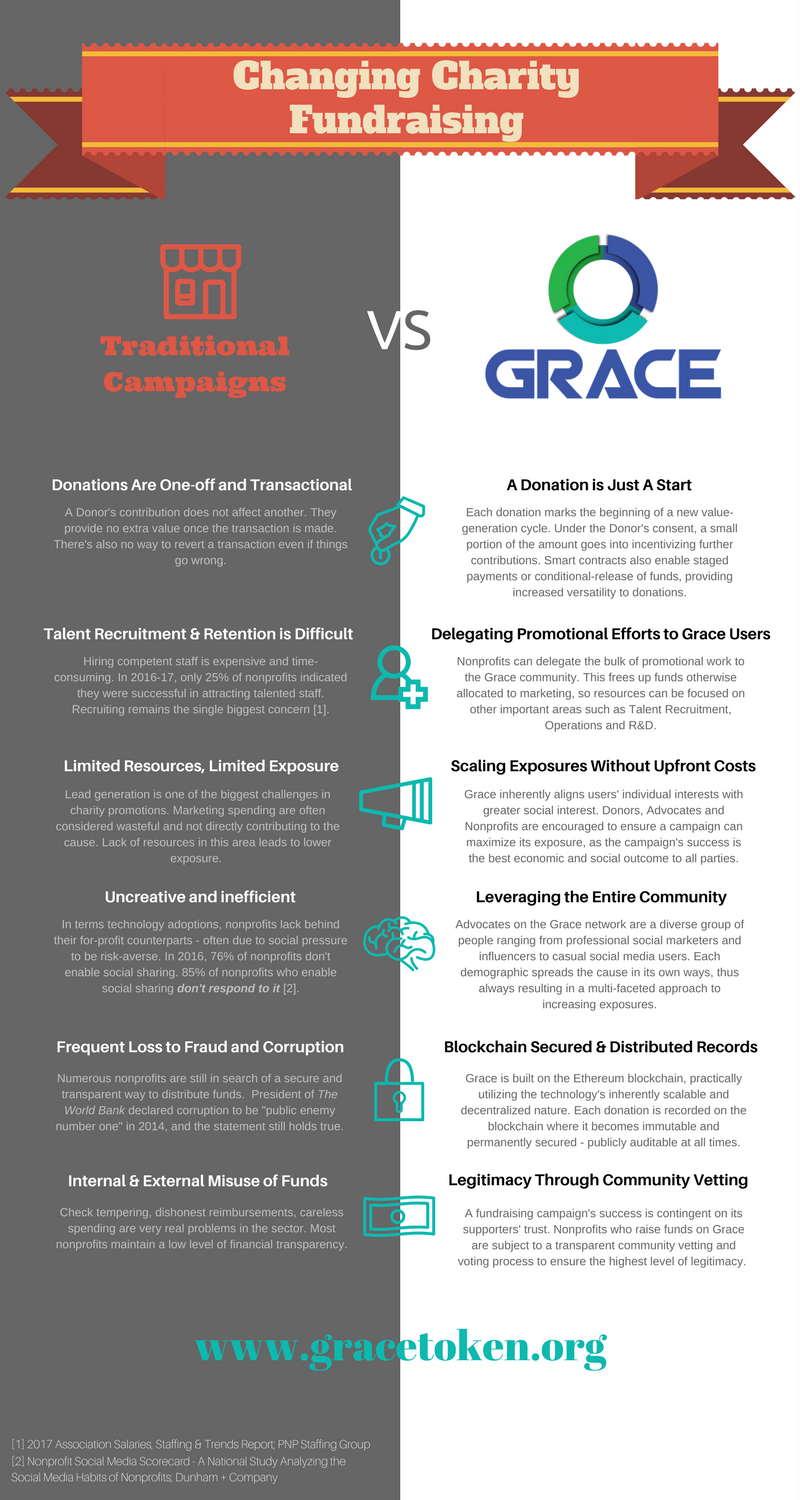 Future of Charity Fundraising — Grace vs Conventional