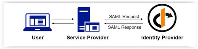 Connecting ADFS and the identityserver 4 SAML2P Identity