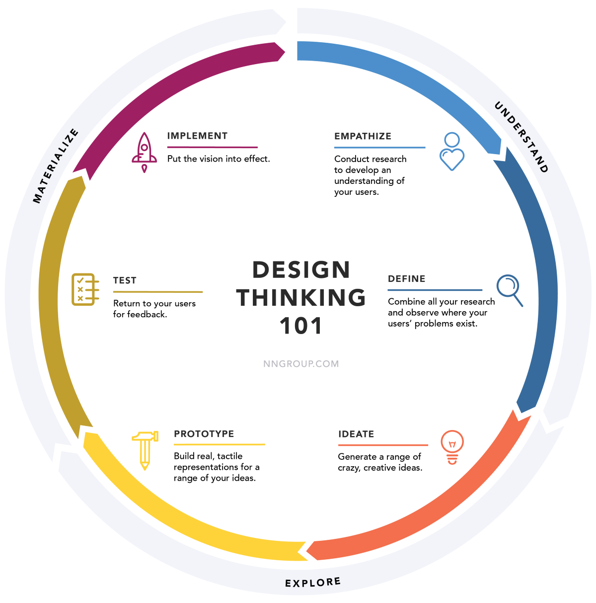 A step by step guide to the design thinking process for Product and service design