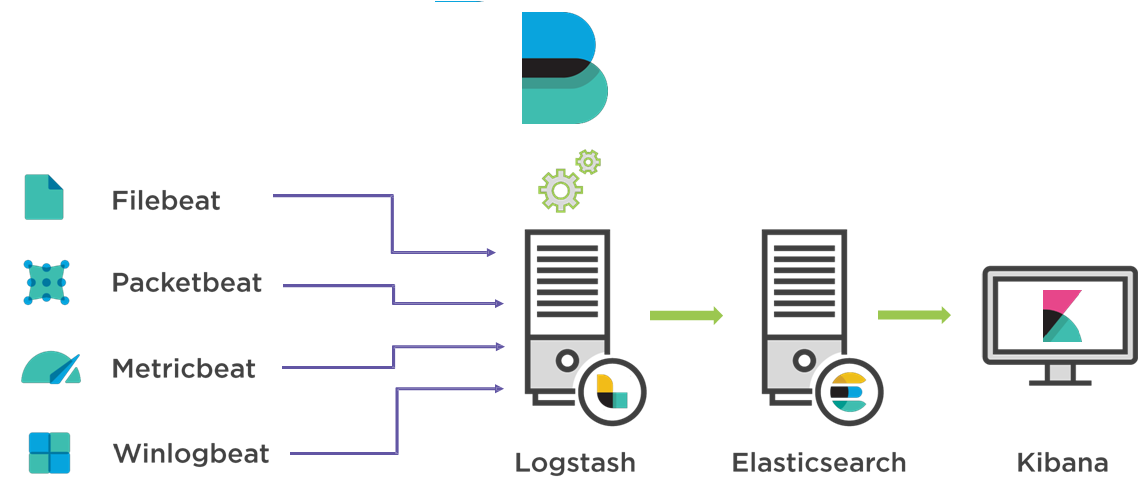 Centralized Logging With Elasticsearch, Kibana, Logstash and Filebeat