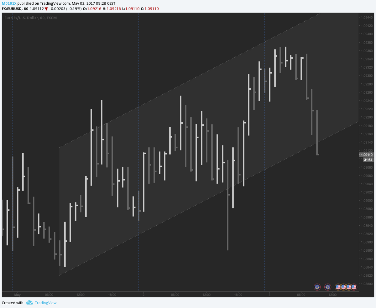 Linear Regression Channel for Forex Scalping/ Binaries