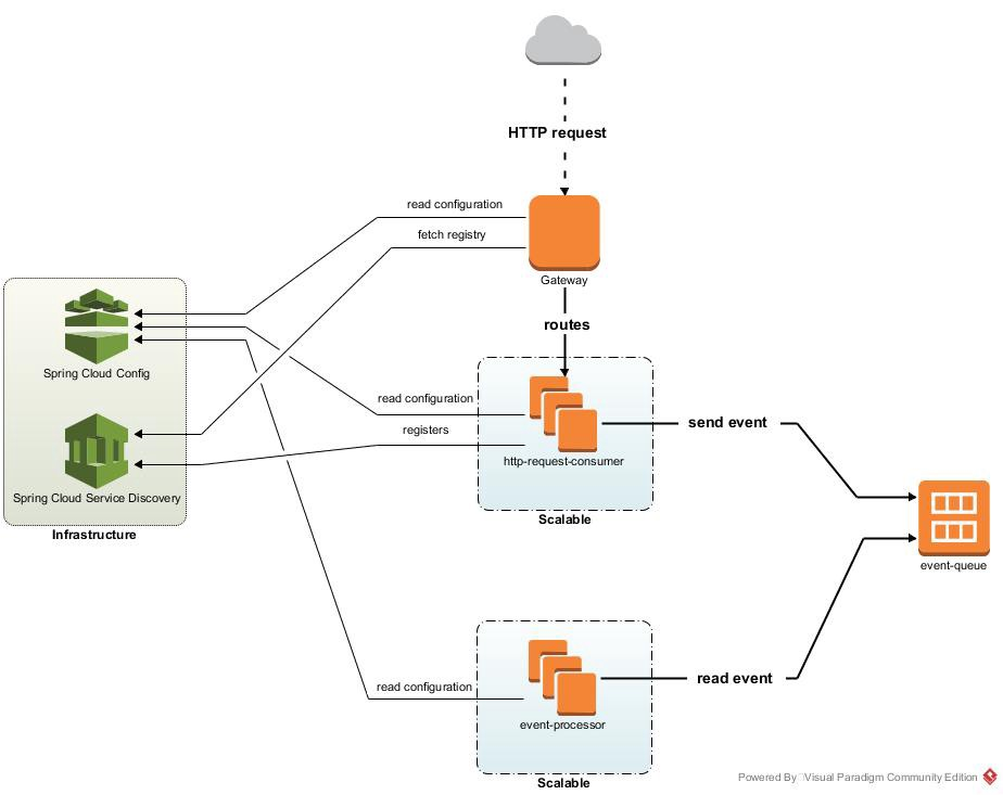 Building a Cloud Application with Spring Cloud Stream and Apache Kafka
