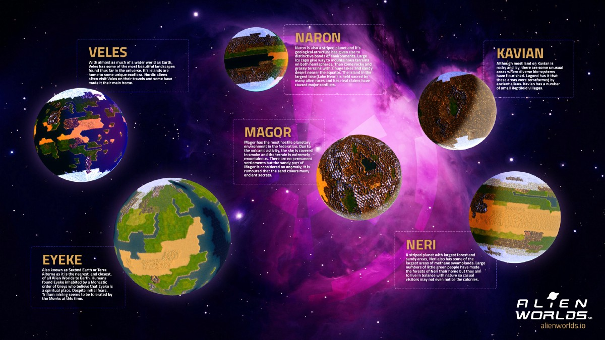 Get to Know the Planets of the Alien Worlds Metaverse