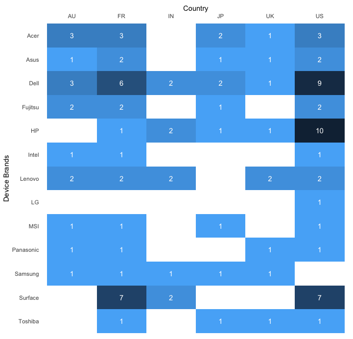 Heatmap Table in R (ggplot2), Google Sheets, and Google Slides