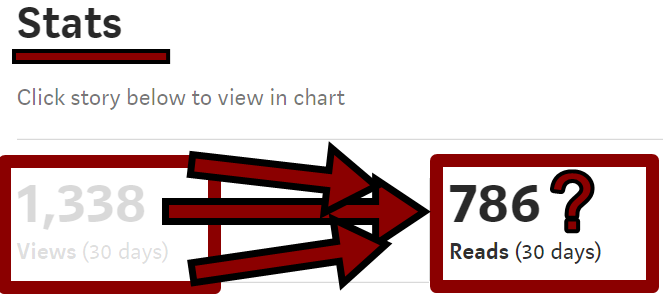 How to Convert those Views into Reads? - The Writing Cooperative