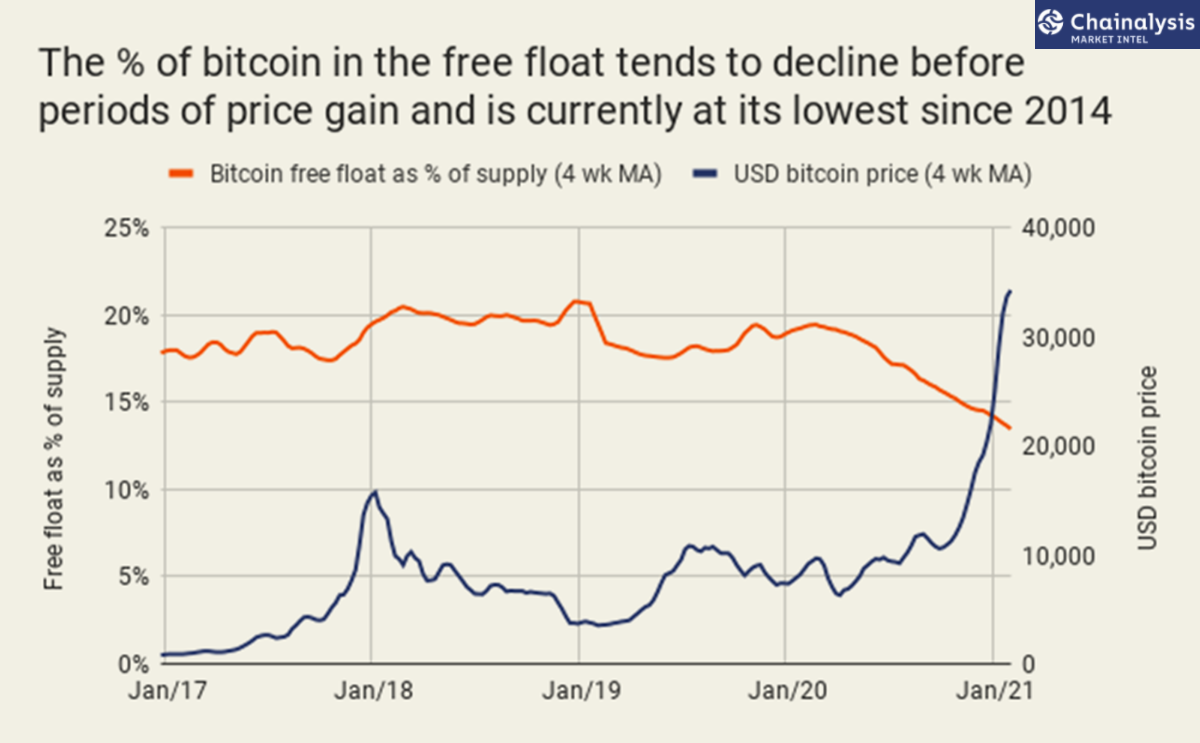 Bitcoin S Free Float Declines To Just 13 Of Its Total Supply Lowest Since 2014 By Faisal Khan Technicity Feb 2021 Medium