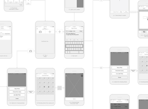 Mobile Application Prototyping Process - Stanfy  Designing