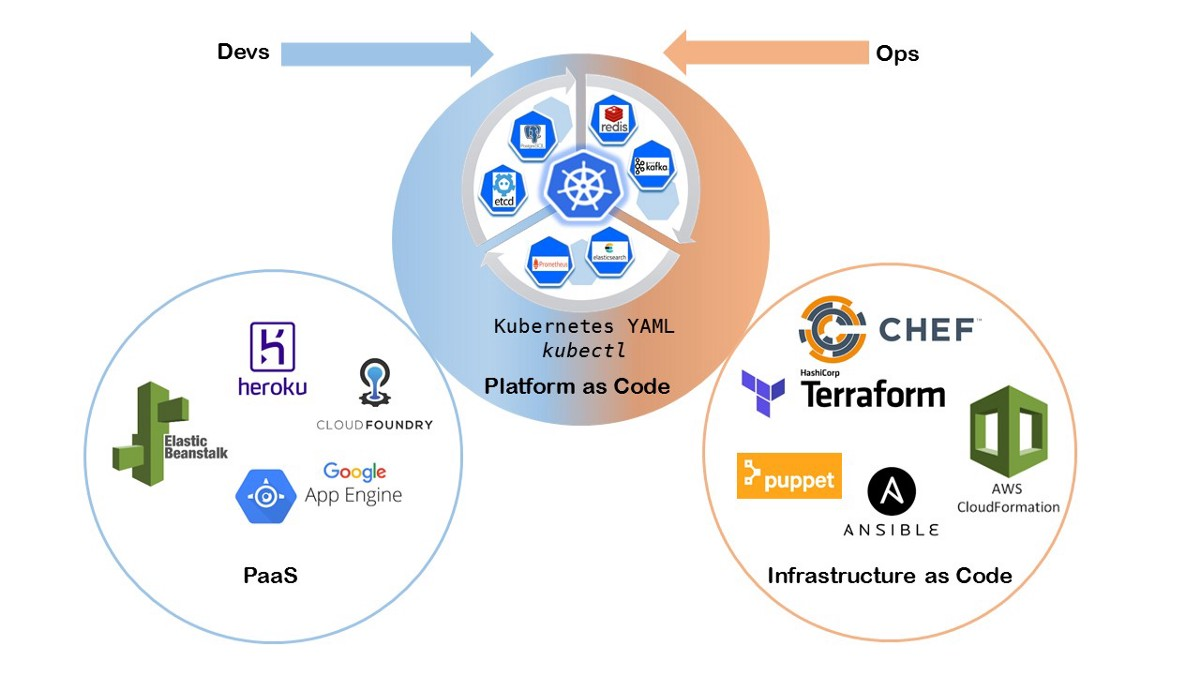 Platform-as-Code: how it relates to Infrastructure-as-Code and what it enables