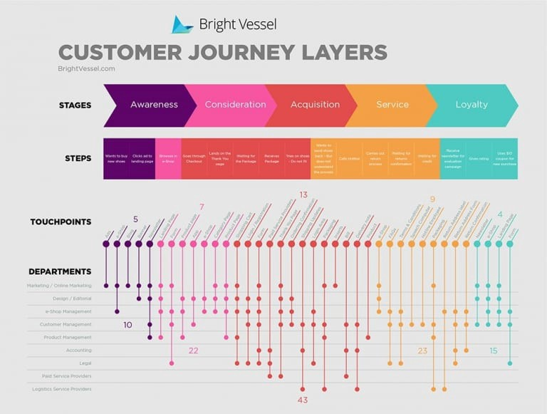 eCommerce Customer Journey Map: How to Create Top Customer ... on pig butcher map, quality map, ca world map, vendor map, journey management map, security map, partners map, punggol promenade map, customer stories, site map, internal map, customer comments, it organization map, my story map, creating a journey map, balanced scorecard map,