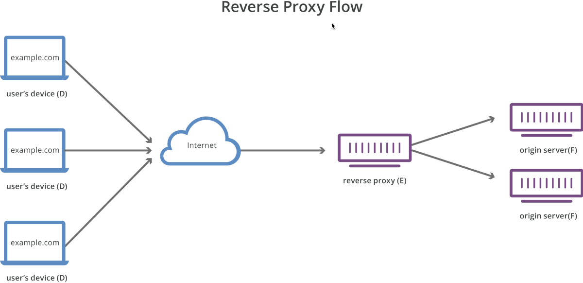 Prevent fraudulent use of your proxy web server