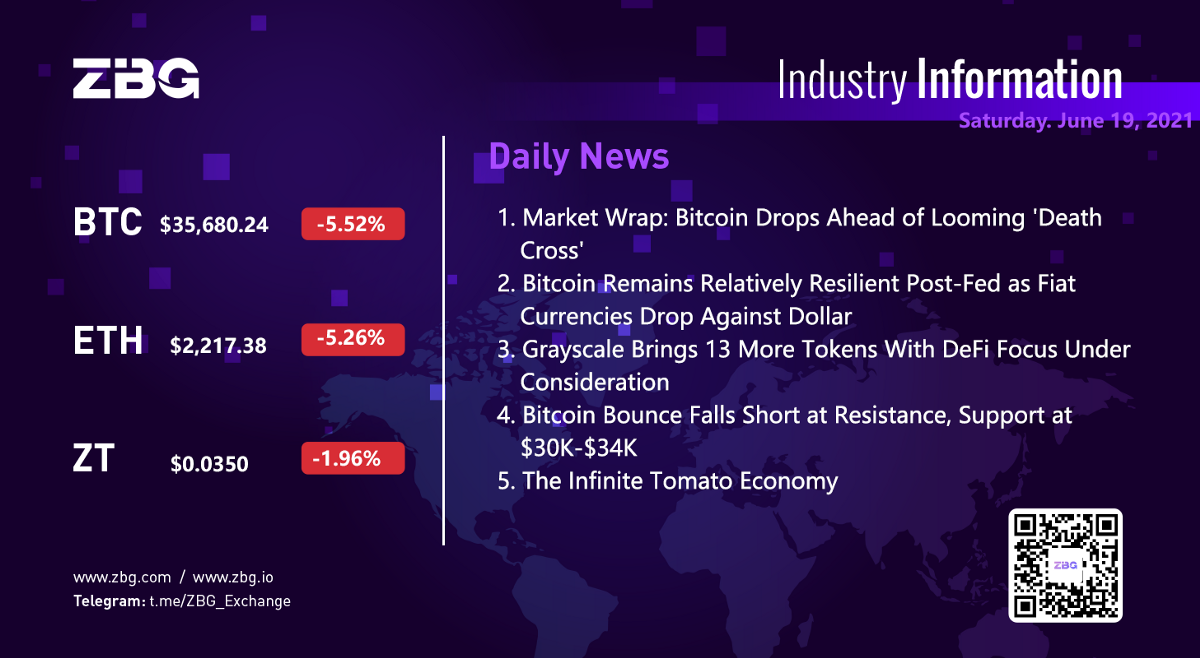 Crypto Daily News from ZBG Exchange