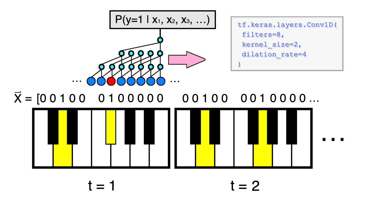 Generating Piano Music with Dilated Convolutional Neural Networks