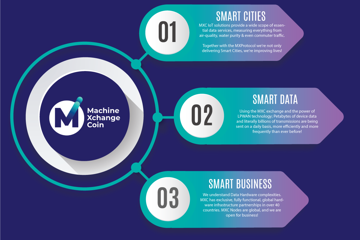 Image result for MXC IoT coin