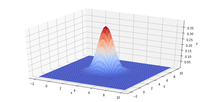 A Tutorial on Generating & Plotting 3D Gaussian