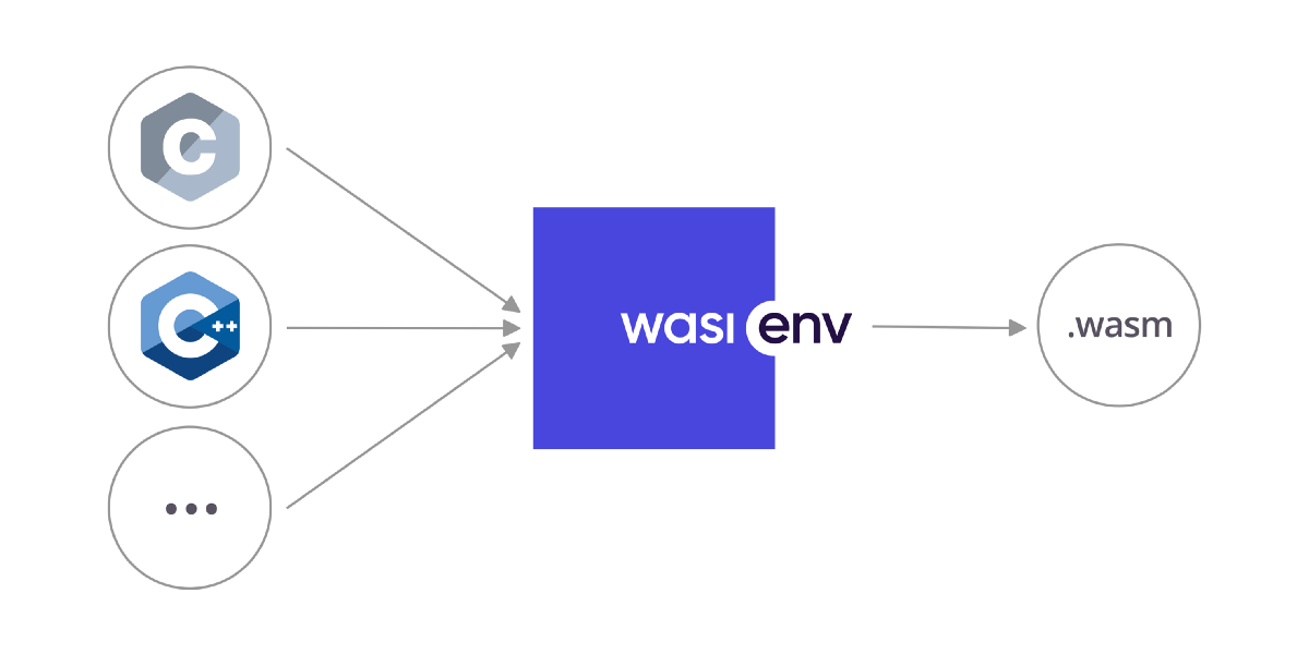 WASI Development Toolchain for C/C++