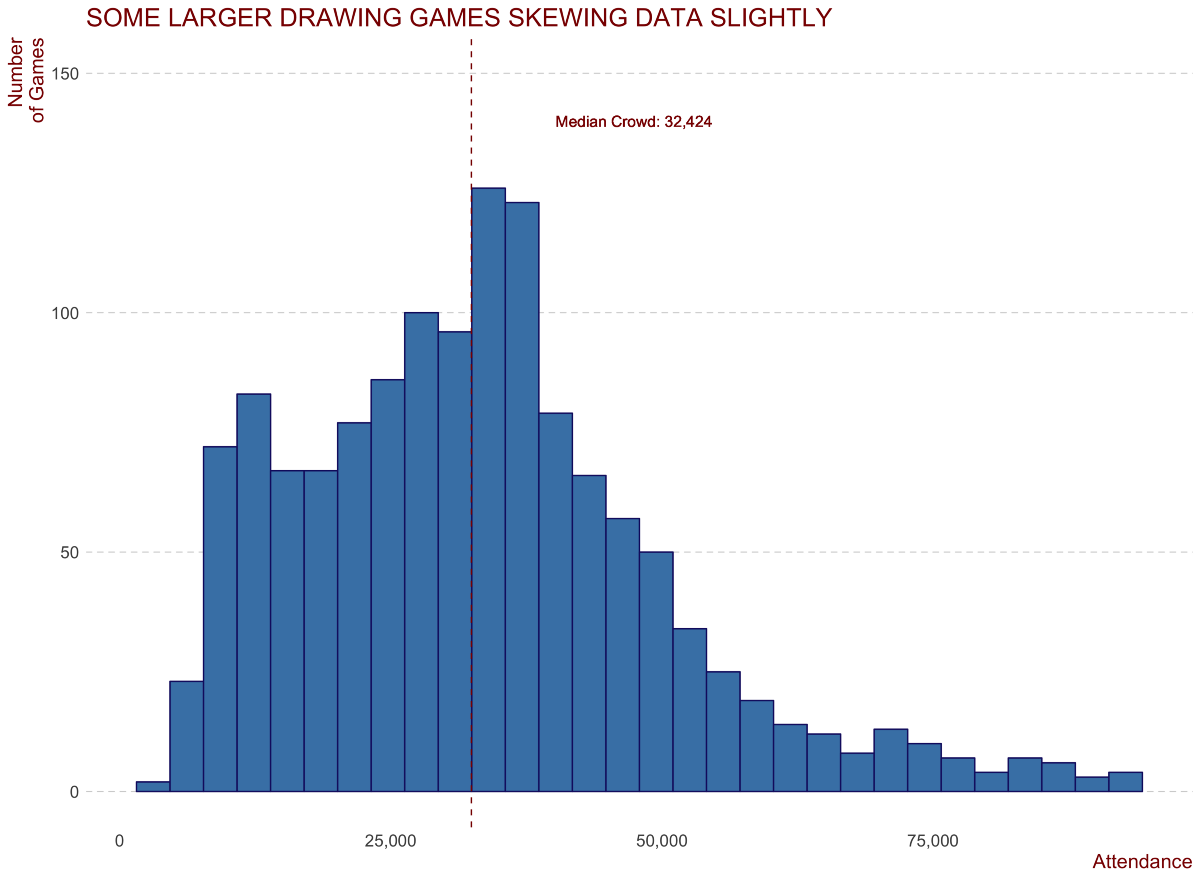 Building a Linear Regression Model in R to Predict AFL Crowds