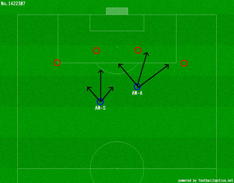 Understanding roles in Football Manager (and real life) (part 2)