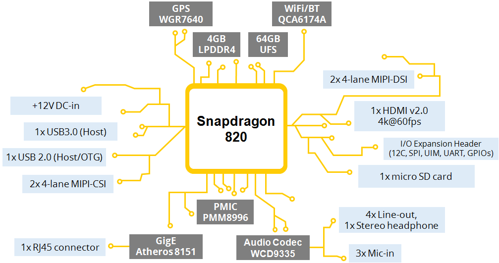 The product-ready SBC powered by the latest Snapdragon™ 820