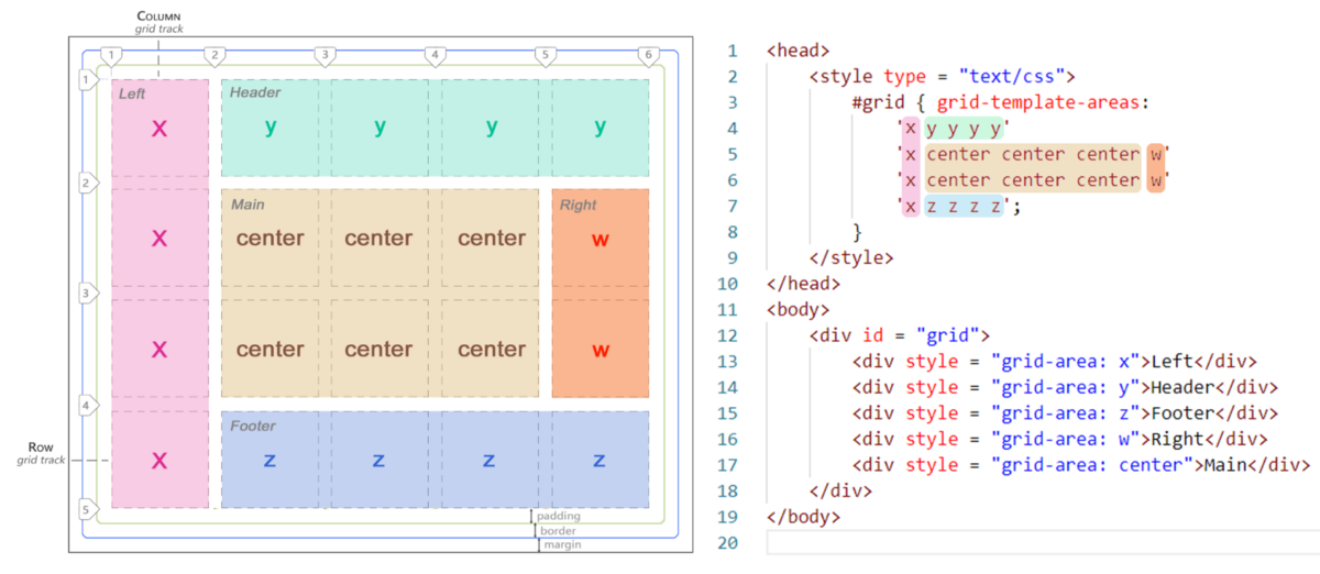 The Ultimate Guide To CSS Grid
