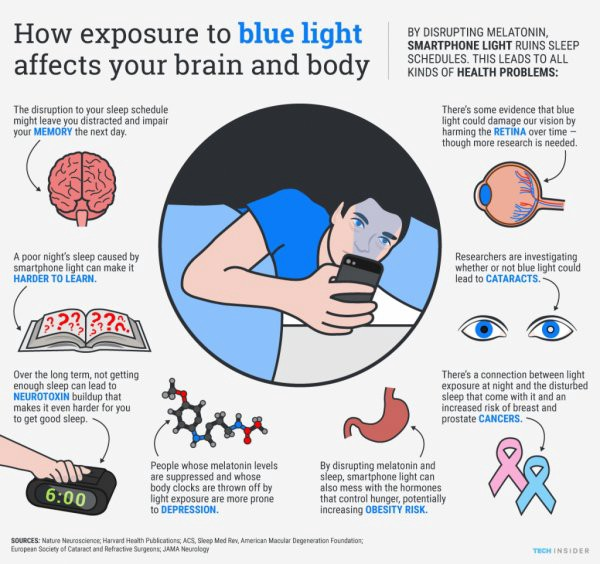 Digital Eye Strain Is Destroying Your Eyes - Mission org