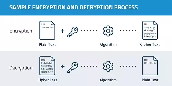 A lazy man's introduction to Multi-Party encryption and decryption