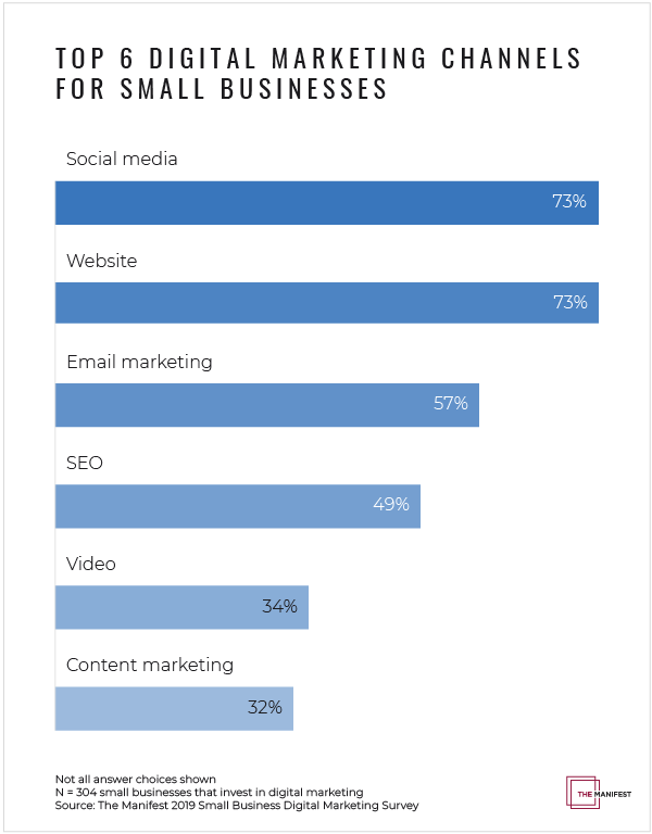 95% of Small Businesses Will Increase Their Digital