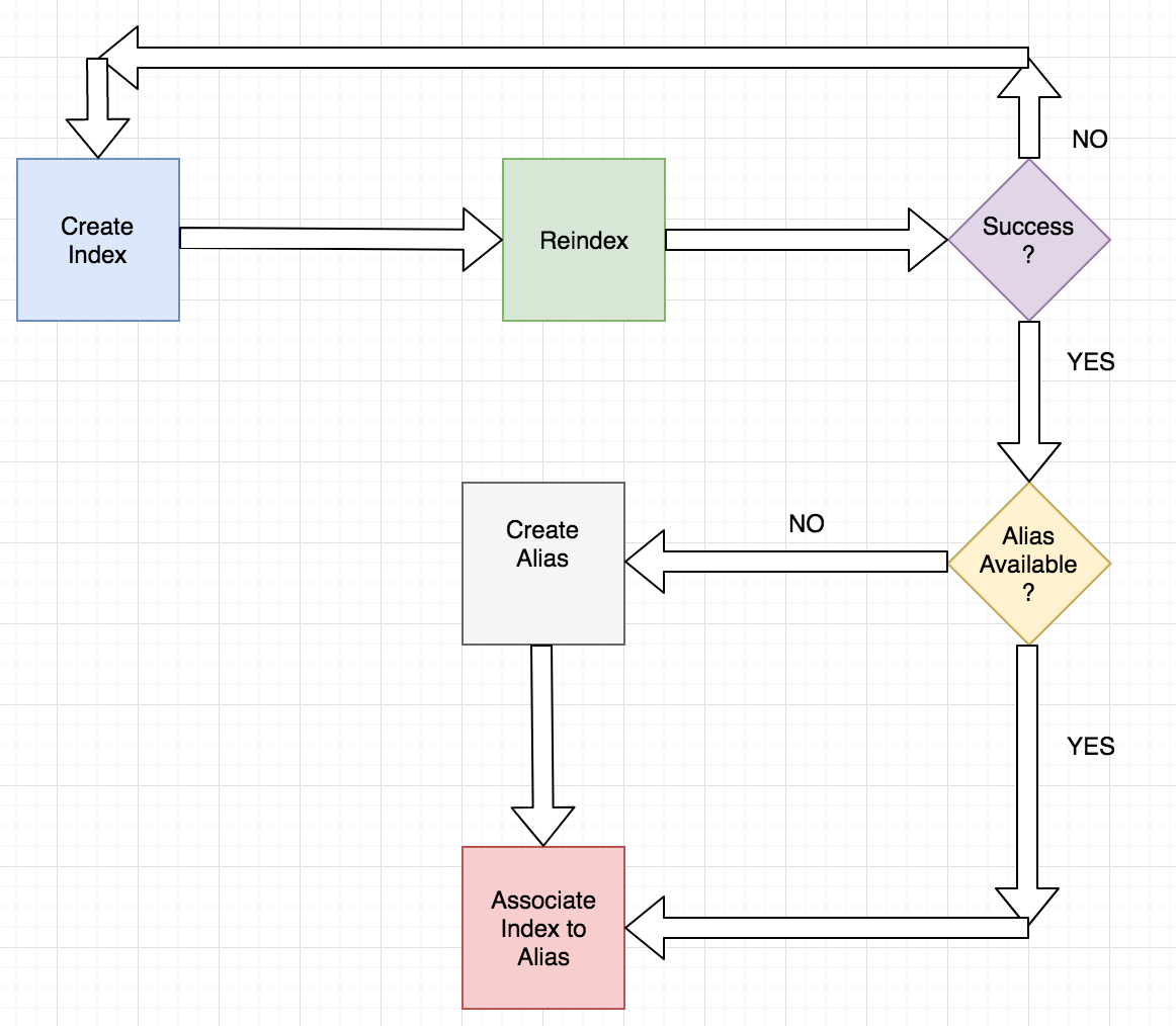 Step towards automating Elasticsearch mapping and data migration