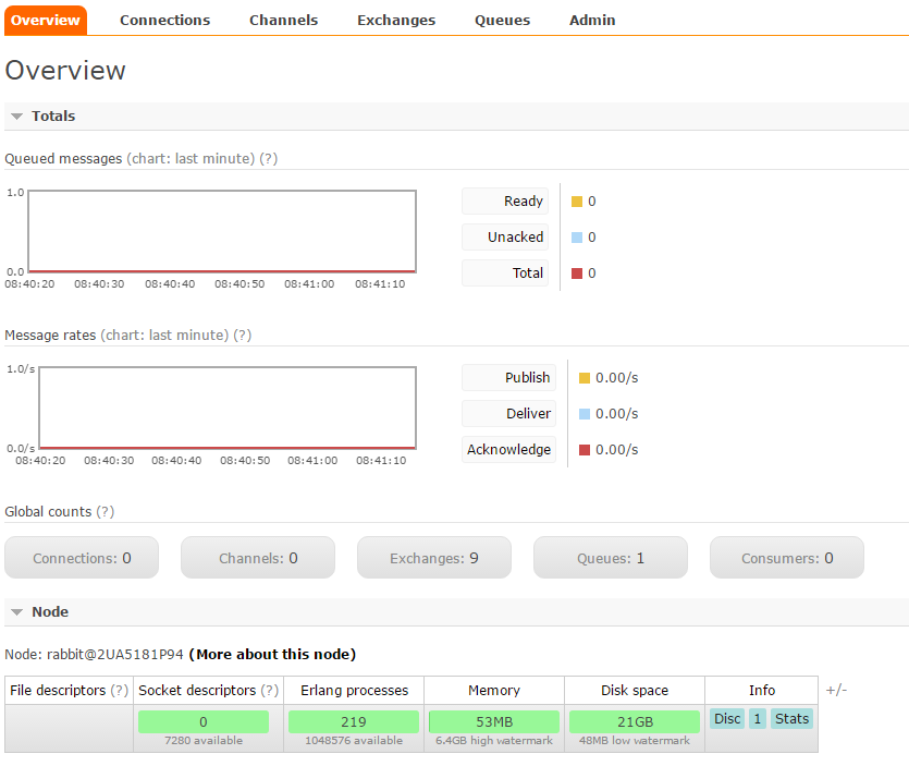 Setting up RabbitMQ cluster over EC2 instances - Aubergine Solutions
