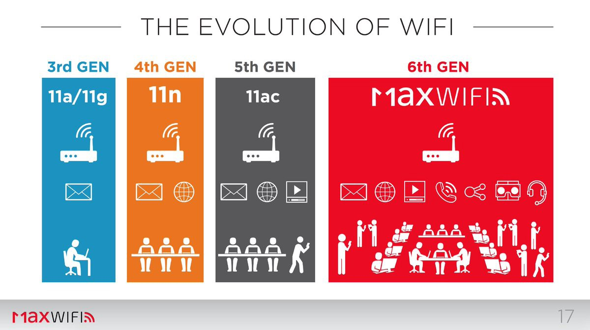 Wi Fi 6th Generation 802 11ax Author Michael By Michael Wang Medium