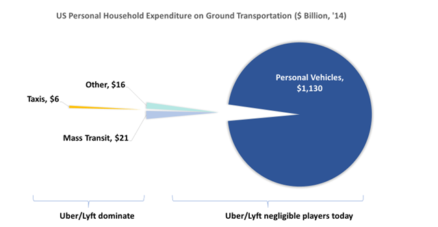 7 Strategic Decisions that could put Uber back on the highway