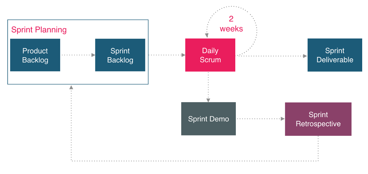 User Centred Design In The Agile Environment By Ychen Prototypr