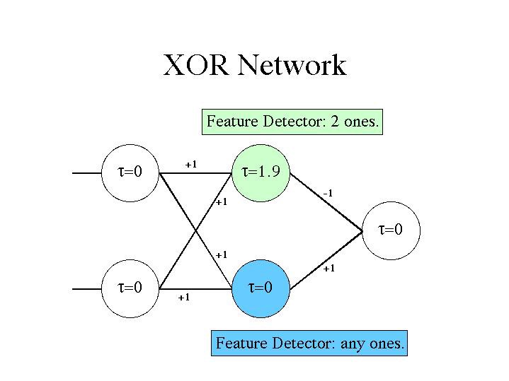 Neural Network XOR Application and Fundamentals - Becoming Human
