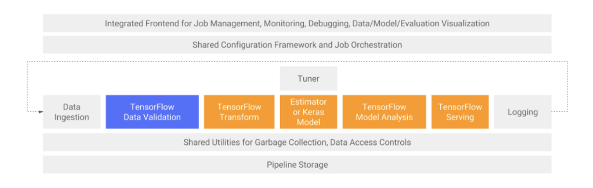 Introducing TensorFlow Data Validation: Data Understanding, Validation, and Monitoring At Scale