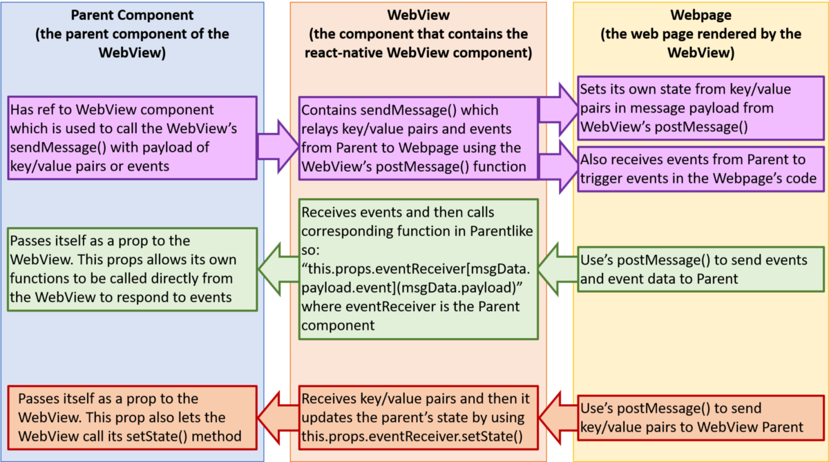 Improving Communication Between React Native WebViews and the