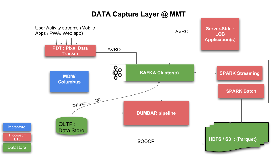 Data Capture Layer @ MakeMyTrip - MakeMyTrip-Engineering