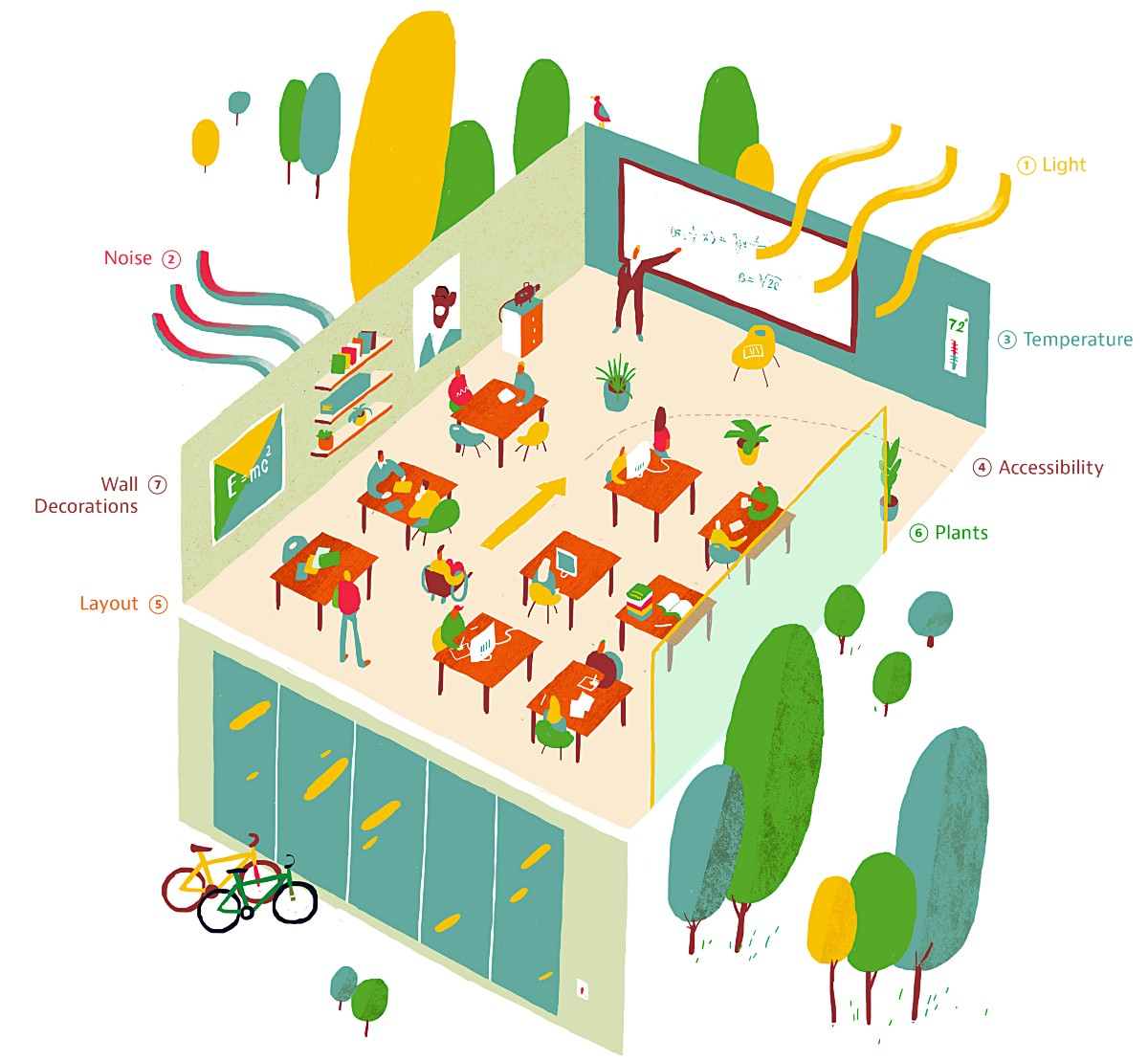 Classroom Design For Learning Disabilities ~ The perfect classroom according to science — bright medium