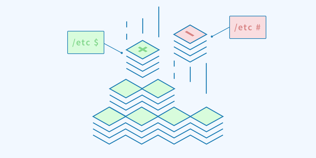 Processes In Containers Should Not Run As Root - Marc Campbell - Medium