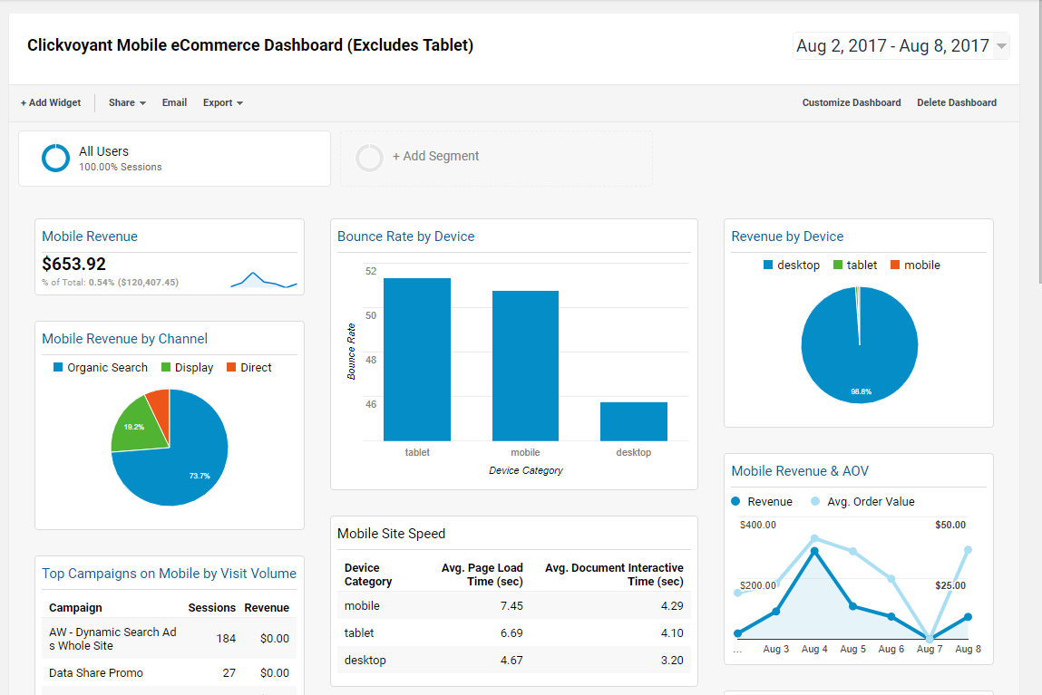 Free Mobile eCommerce Dashboard for Google Analytics