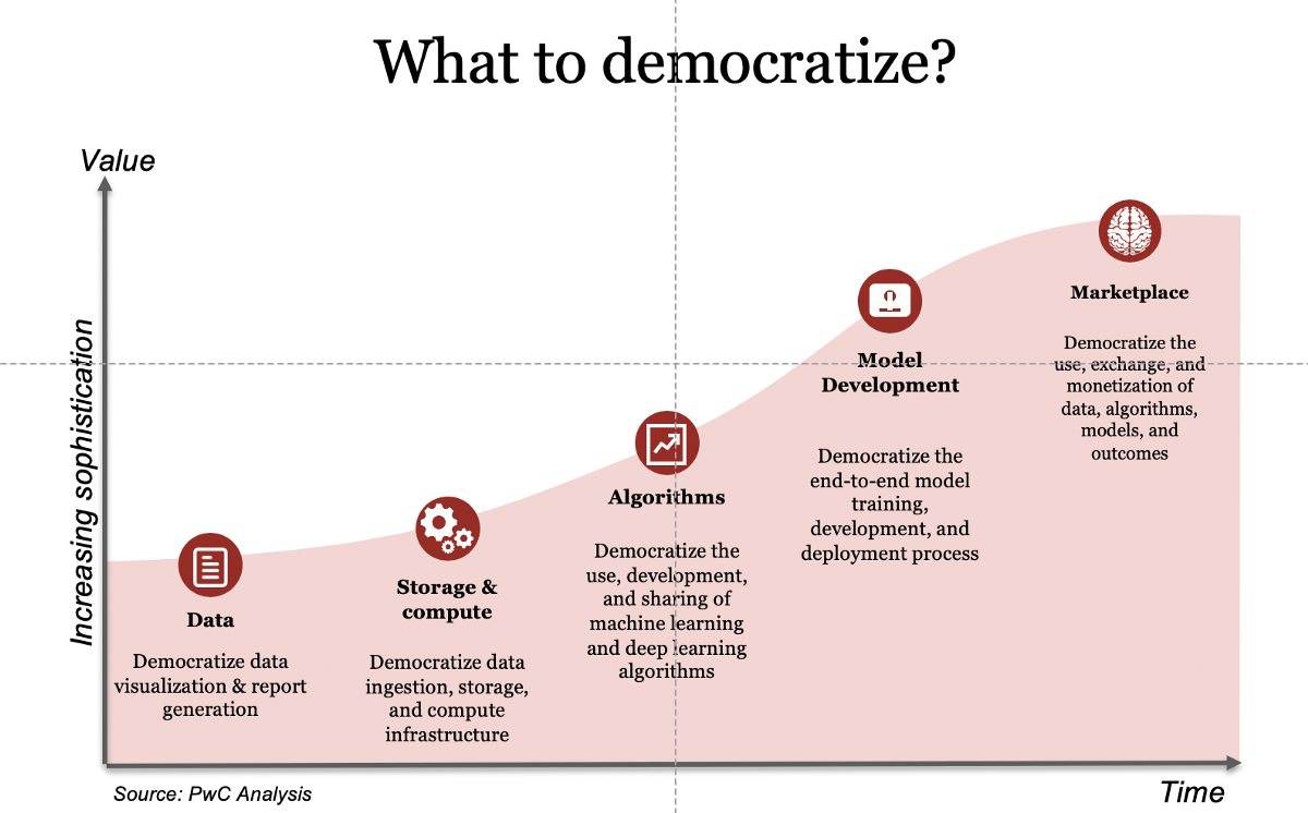 Democratization of AI