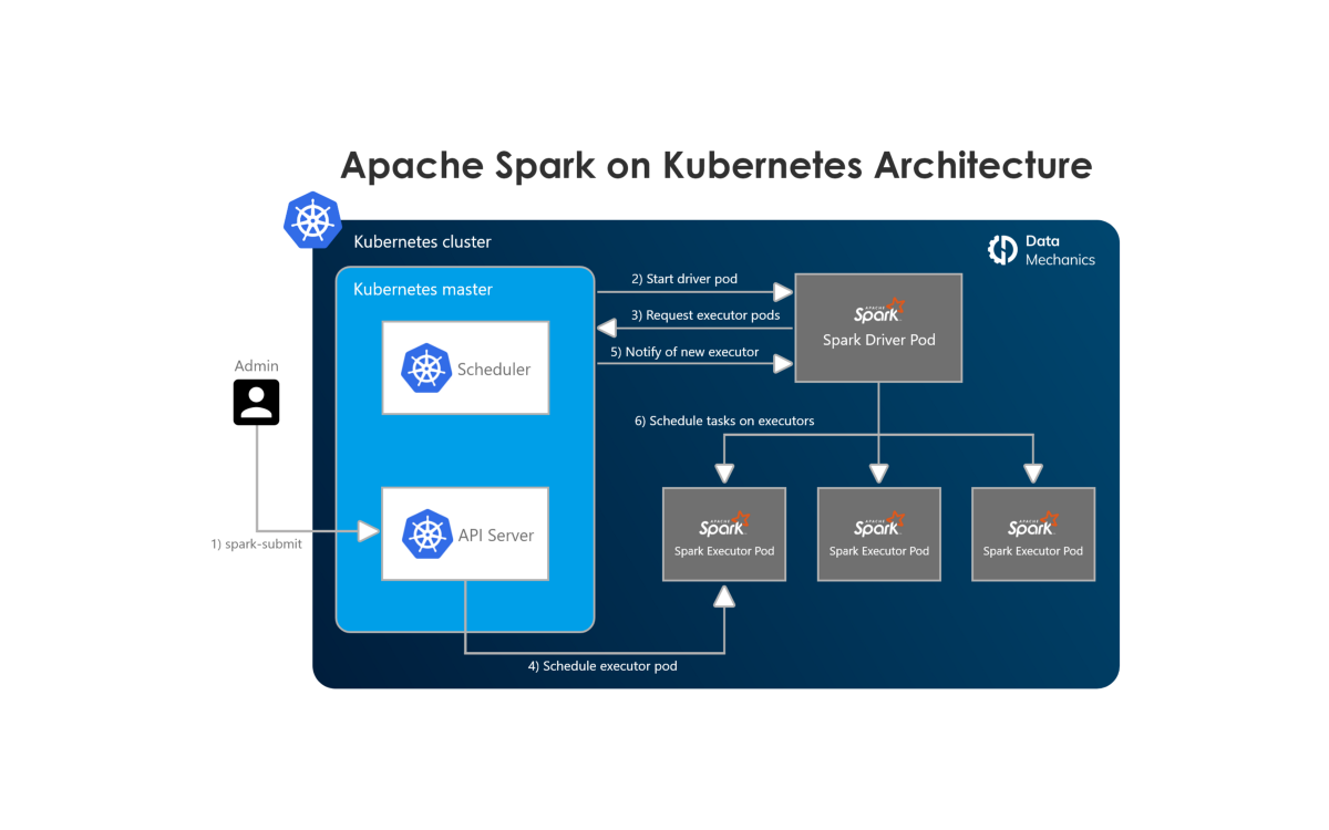 How to guide: Set up, Manage & Monitor Spark on Kubernetes (with code examples)