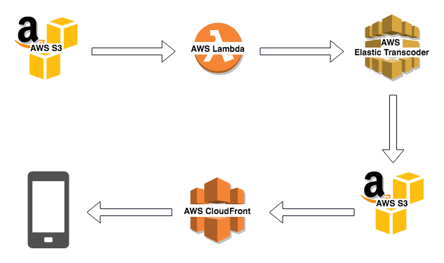Using AWS for Video Transcoding and Fast Delivery Streaming